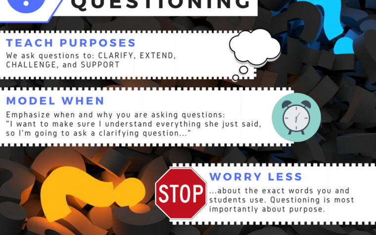 Questioning the Practice of Questioning